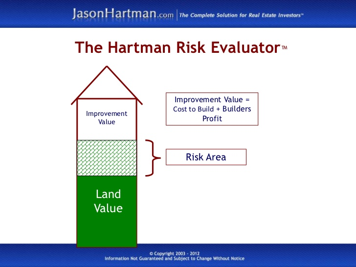 What is The Hartman Risk Evaluator™?
